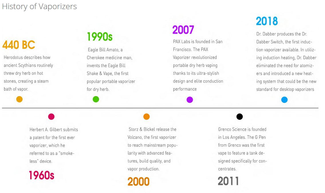 History of vaporizers info-graphic