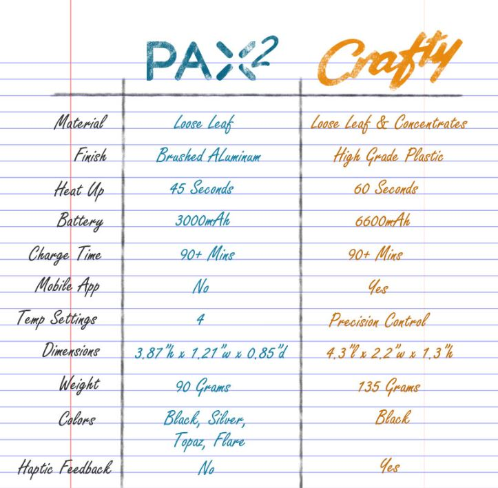 PAX 2 vs Crafty comparison chart