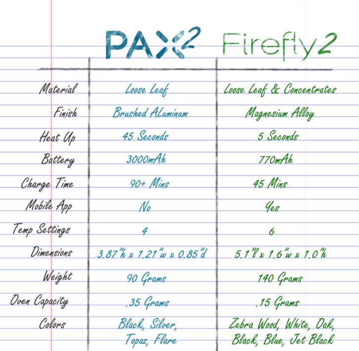 PAX 2 vs Firefly comparison chart