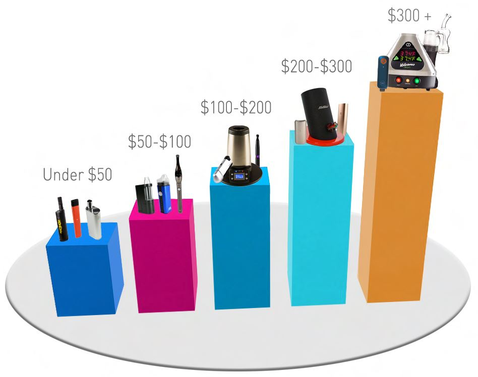 Vaporizer Price Levels info-graphic