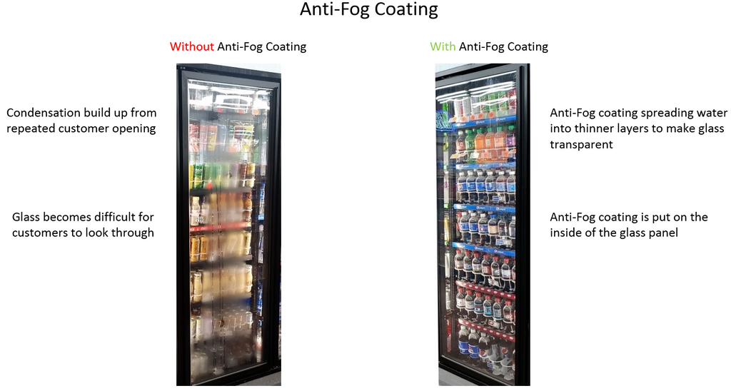 Anti-Fog Coating graph by Remis America Glass doors