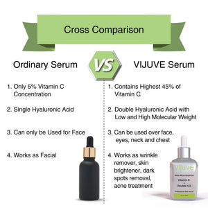 vijuve serum is the best vitamin c serum for face, eyes, neck and chest