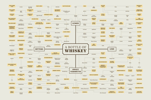 Whiskey Cocktail Map