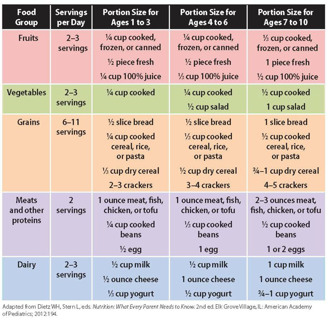 Portion Control for Kids
