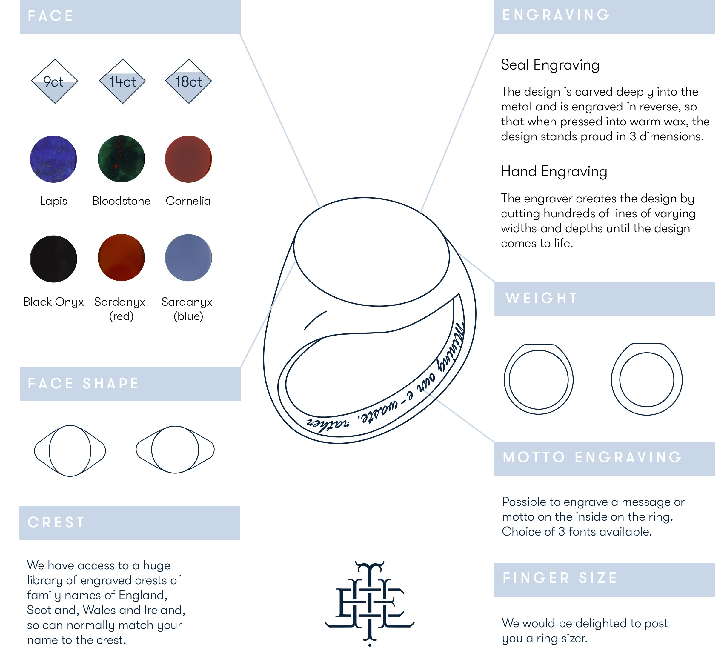 The Anatomy of a Signet Ring