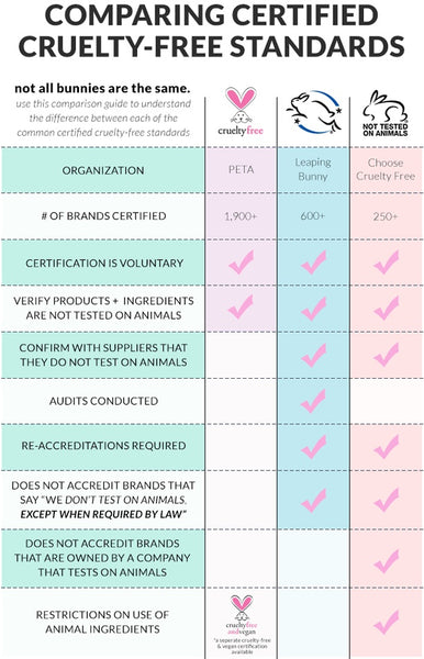 bunny logo comparison table