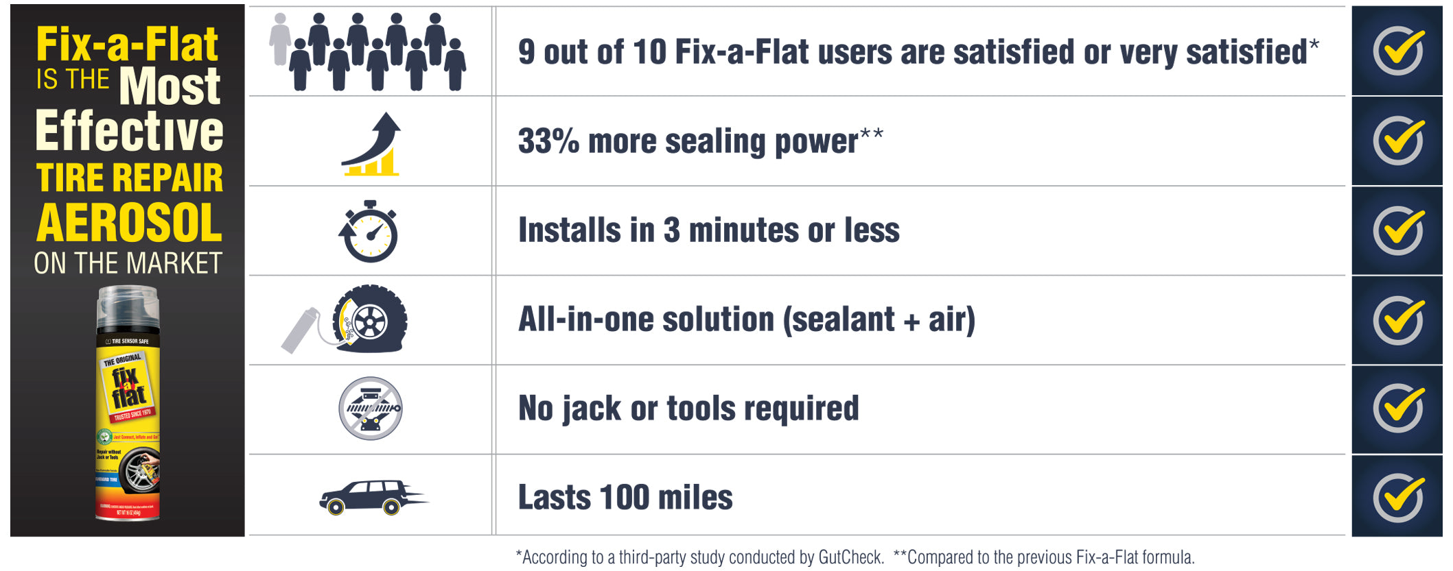 How effective is Fix-a-Flat?