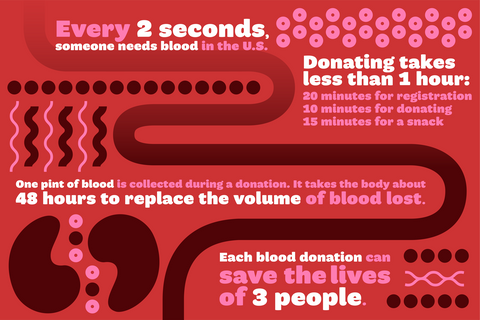 Get Involved: National Blood Donor Month