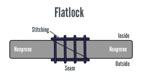 what is a flatlock stitch wetsuit why
