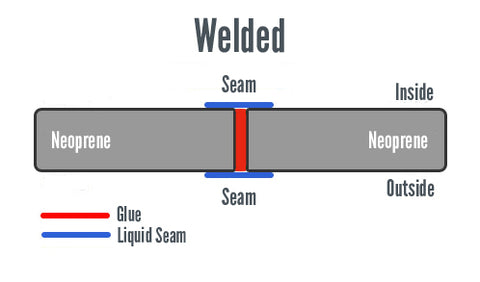 what is a welded surfing wetsuit seam stitch fluid taped