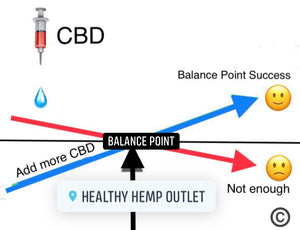 Are You Using Enough CBD to Reach Your Balance Point?