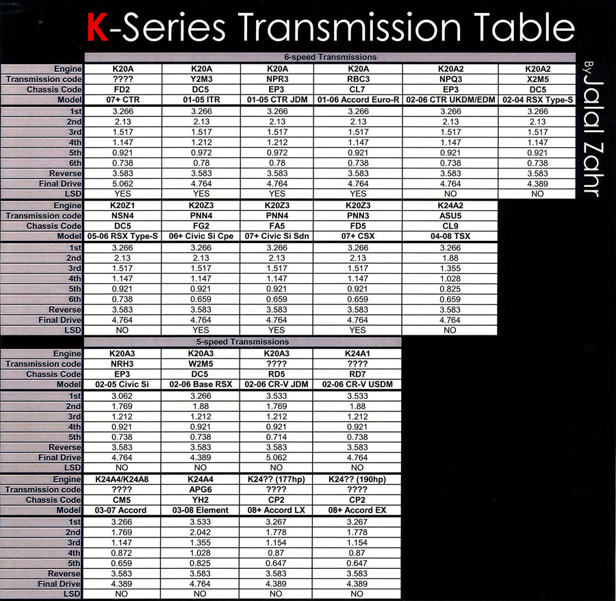 K-series Transmission Guide | Tech Articles and more | Hybrid Racing