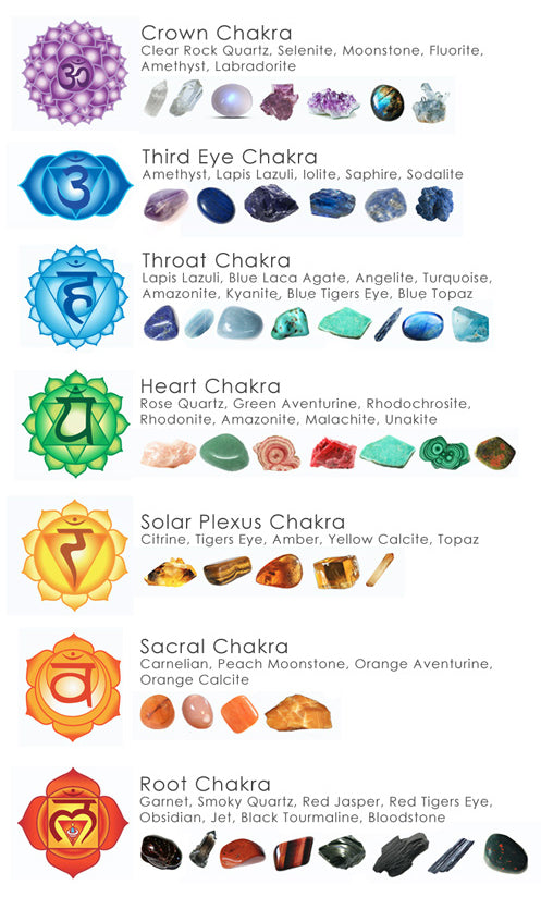 CHAKRA CRYSTAL MEANINGS