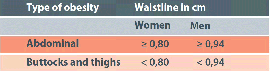 Waist circumference measurements