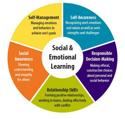 States Collaborate to Create Social-Emotional Learning Standards for Schools