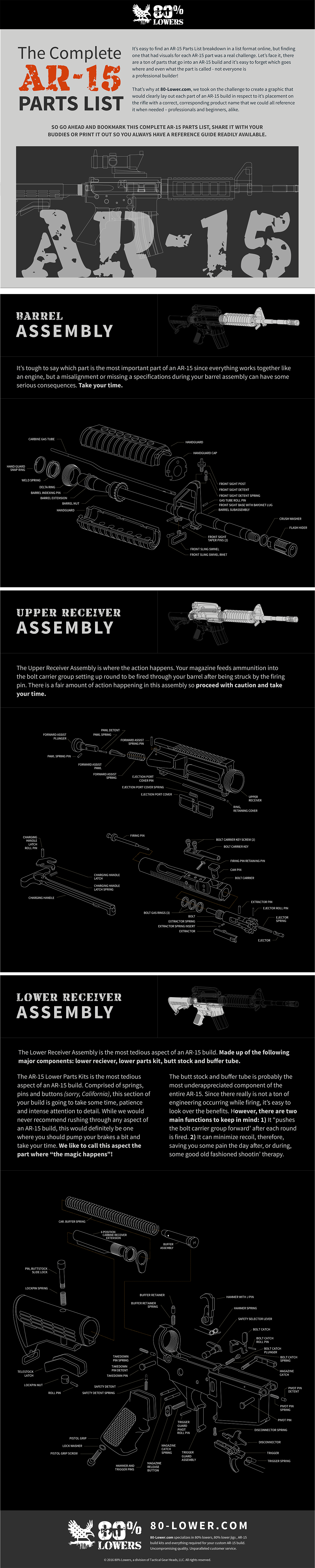 The Complete AR 15 Parts List & AR 15 Build List