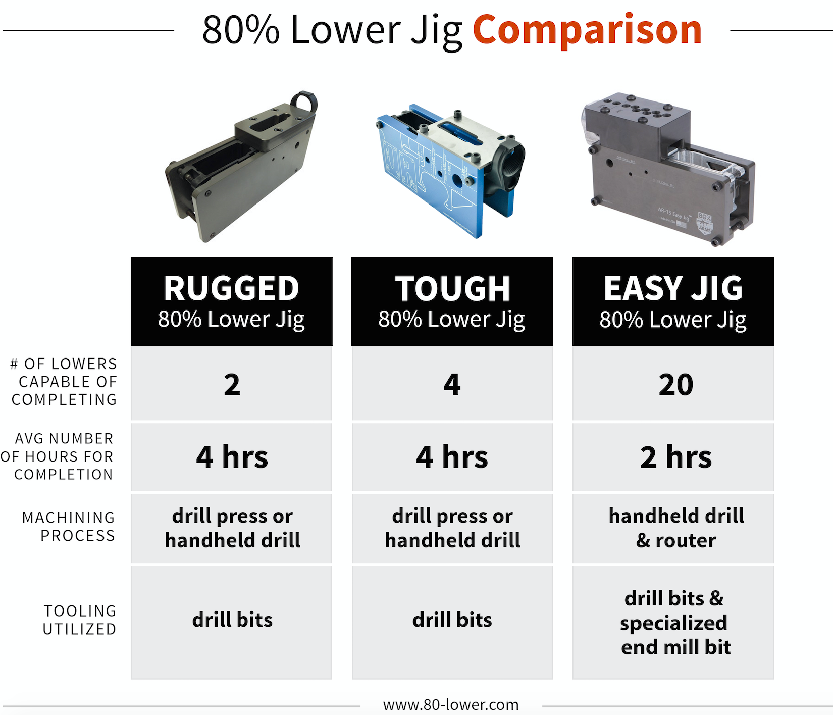 Easy Jig 80% Lower Jig Comparison Chart - blog image