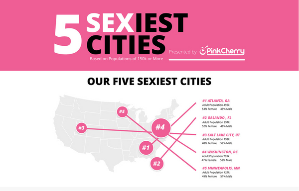 Top Five America's Sexiest Cities Based On Sex Toy Purchases From PinkCherry