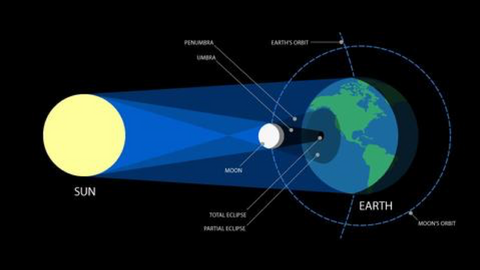 What is a total solar eclipse?