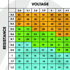 sub ohm vape chart for different resistance atomizer coils