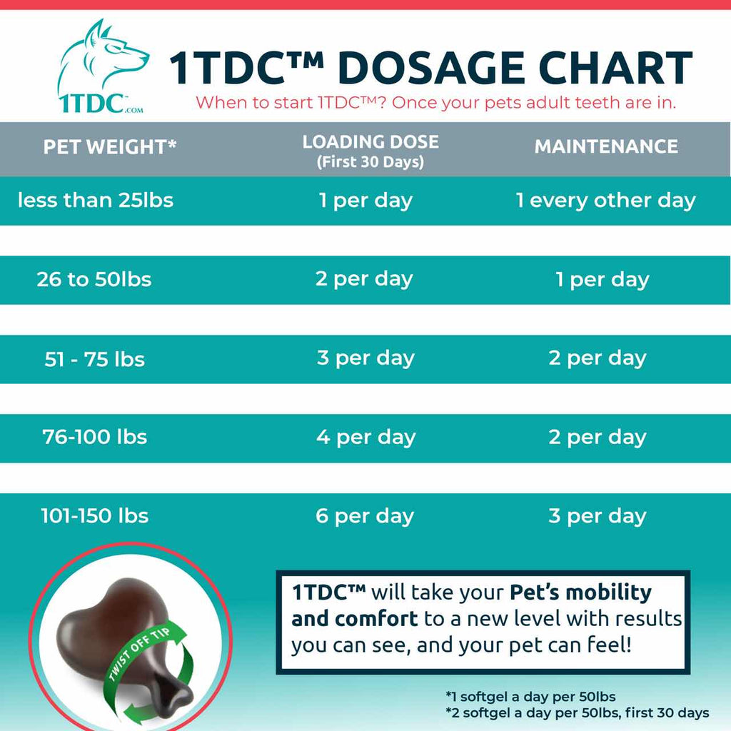 A dosage chart for the 1-TDC Dual Action Natural Support for Periodontal and Joint Health in Dogs and Cats twist-off soft gel capsules