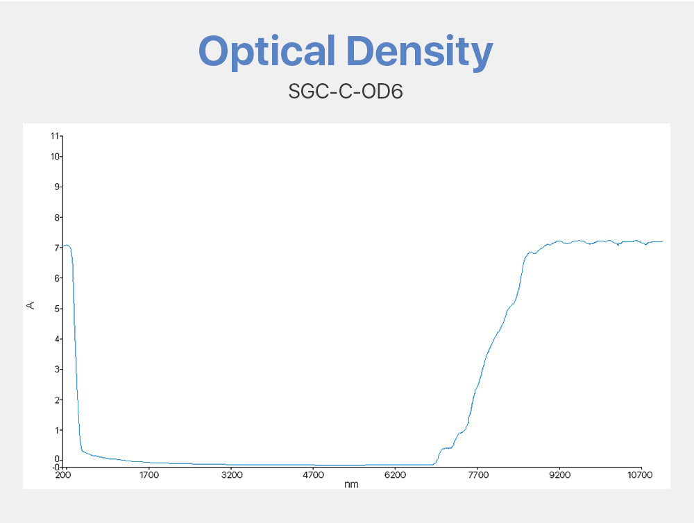 Safety Goggles 10600nm For CO2 Laser