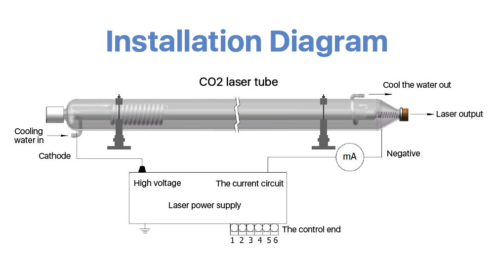 Cloudray Bundle For Sale 90W RECI Co2 Laser Tube + 110/220V Laser Power Supply