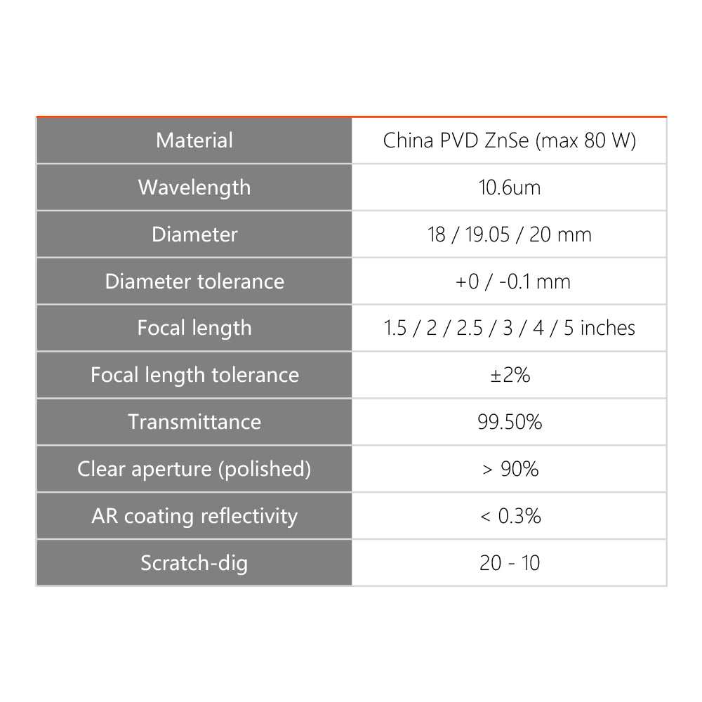 Cloudray China PVD Znse Focus Lens for CO2 Laser