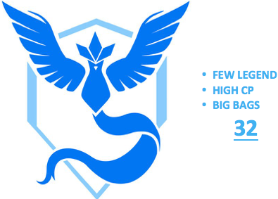 Ultimate Level 32 Team Mystic PoGo Account (INSTANT DELIVERY)