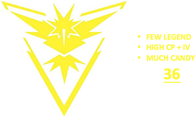Ultimate Level 36 Team Instinct PoGo Account (INSTANT DELIVERY)