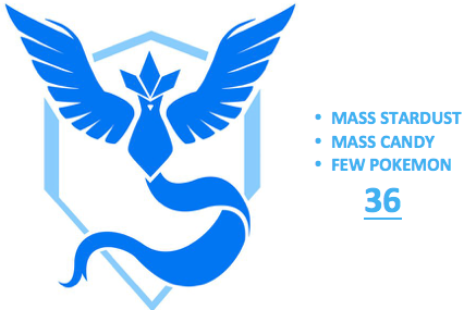 Ultimate Level 36 Team Mystic PoGo Account (INSTANT DELIVERY)