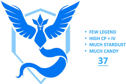 Ultimate Level 37 Team Mystic PoGo Account (INSTANT DELIVERY)