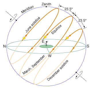 ic: Sun's apparent path at Solstices and Equinoxes (northern hemisphere)