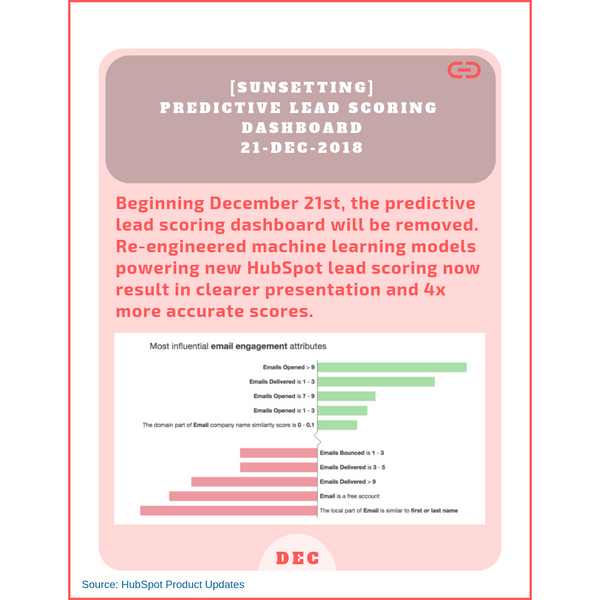 [Sunsetting] Predictive Lead Scoring Dashboard