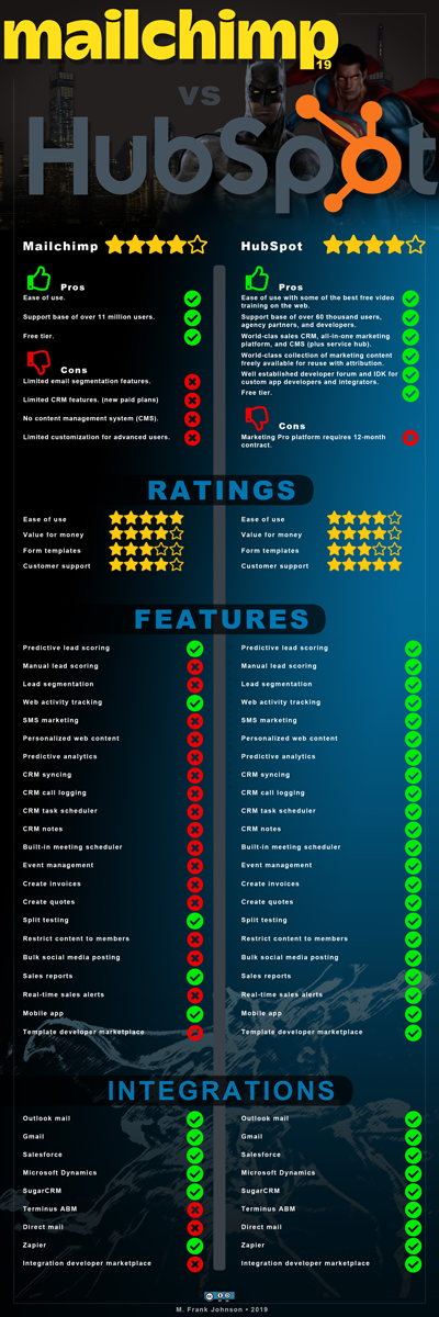 [INFOGRAPHIC]-mailchimp-vs-hubspot-is-batman-vs-superman-400x1200-v01