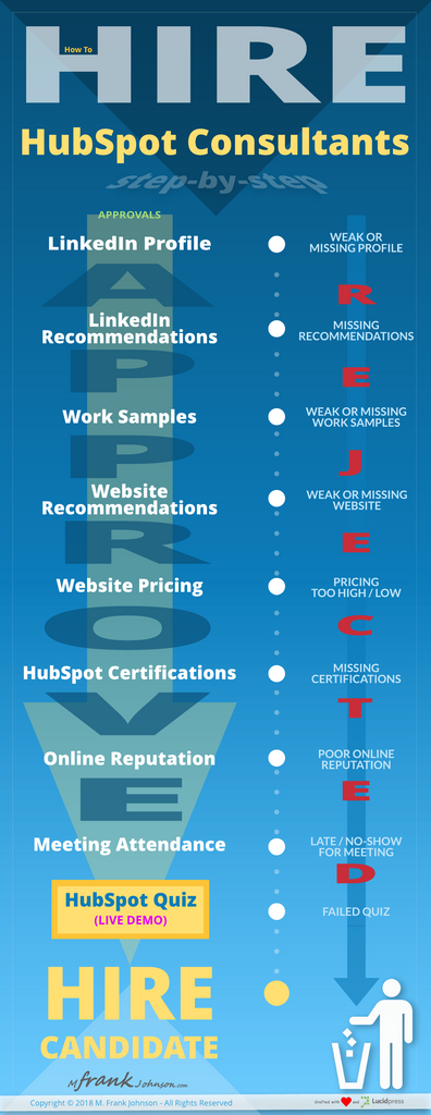 [Infographic] How Not To Suck At Hiring Freelance HubSpot Consultants