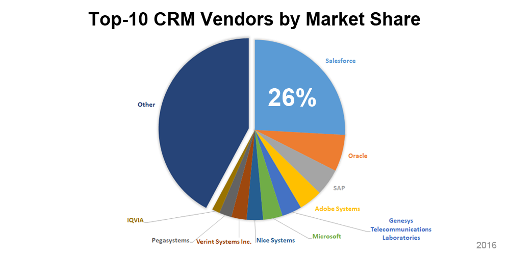Top-10 CRM Vendors by Market Share