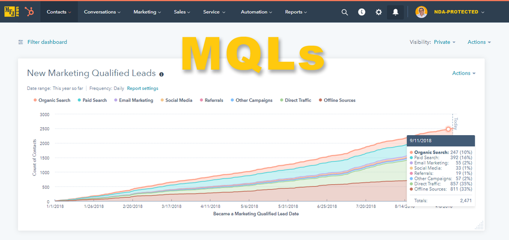 HubSpot MQL Referral Sources