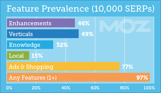 Moz On-Page SEO - Google SERP Feature Prevalence