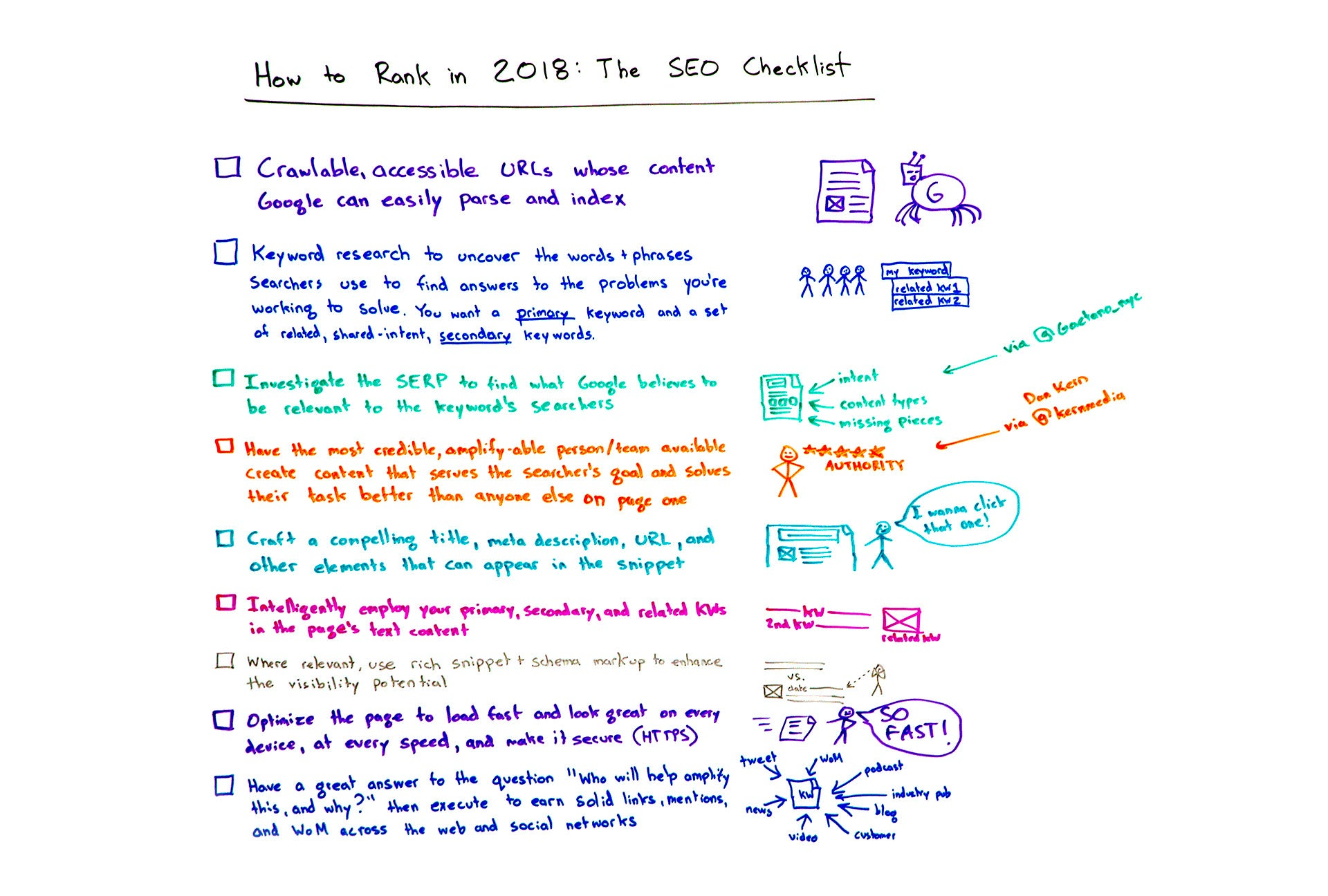 Moz On-Page SEO - 2018 SEO Checklist by Rand Fishkin
