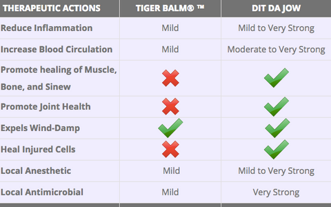 Tiger Balm chemicals