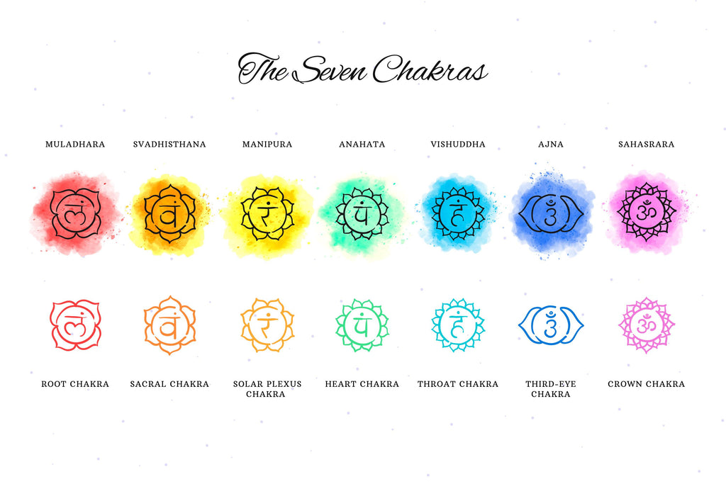 MIND-BLOWING SCIENCE OF THE 7 CHAKRAS