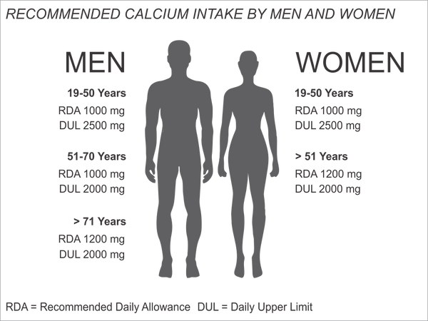 recommended-calcium-intake-men-women-calmga