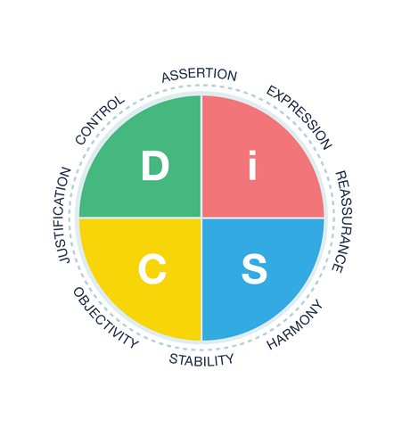 DiSC-Profile-Productive-Conflict-Circular-Map