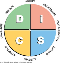 Everything DiSC personality model