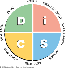 DiSC-Profiles-Everything-DiSC-Management-Map