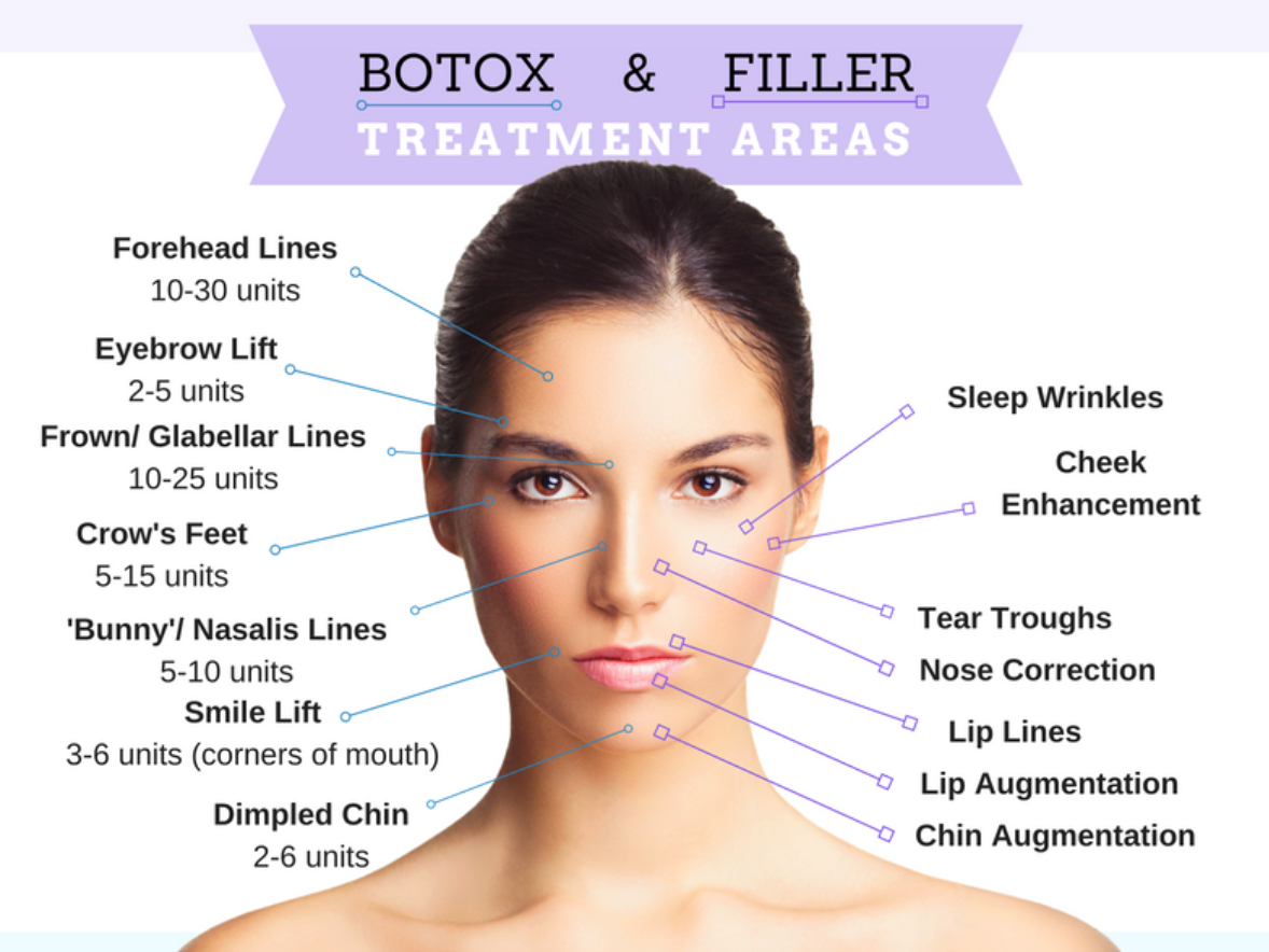Anti-Wrinkle, Lip & Dermal Fillers