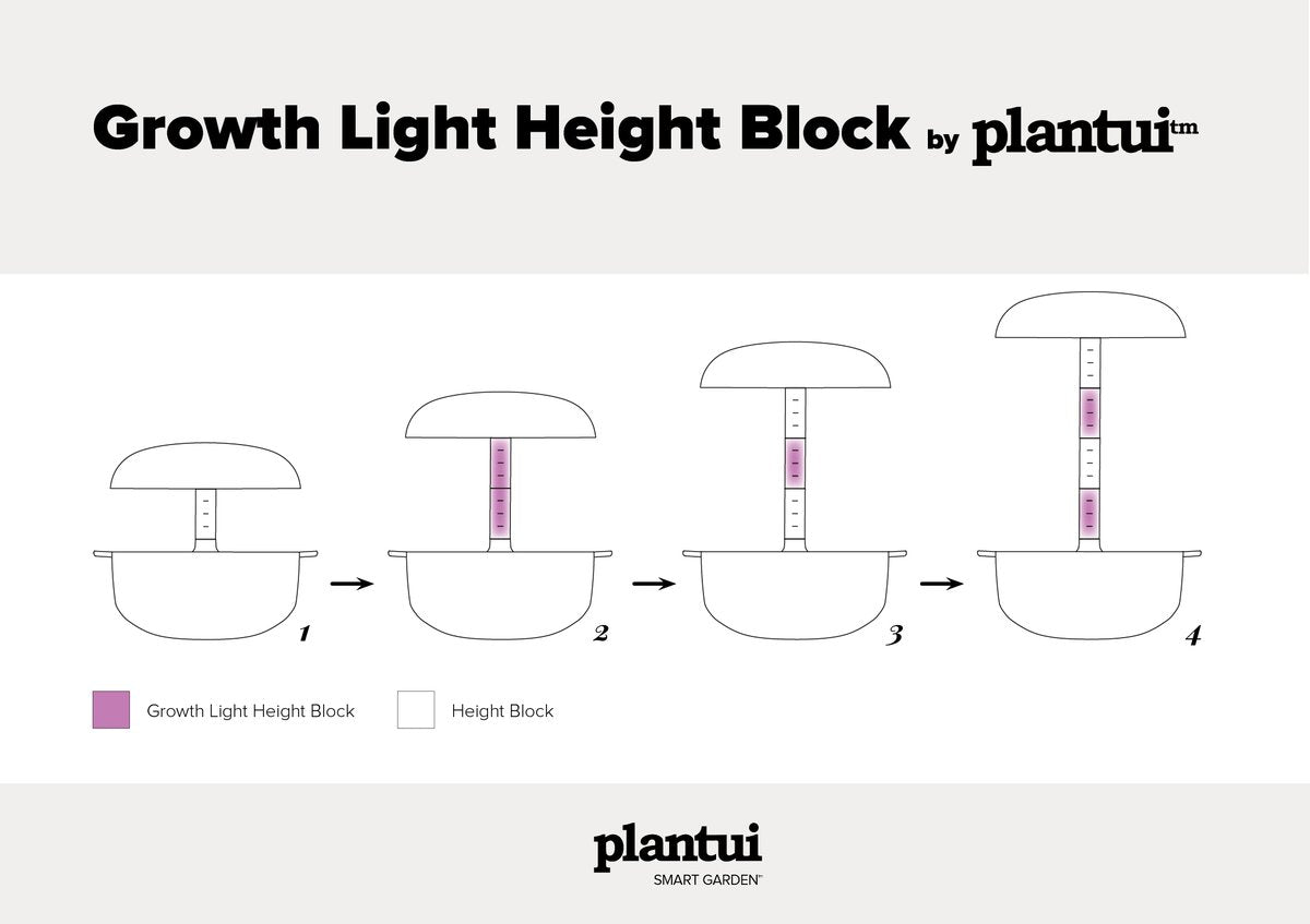 Plantui Growth Light Height Block Infographic