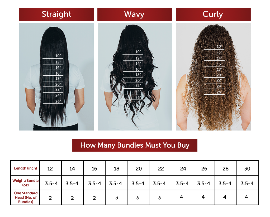 Suggestion length and bundles for your Nigeria hair extensions
