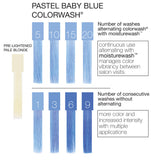 Celeb Luxury Viral Colourwash Shampoo - Pastel Baby Blue